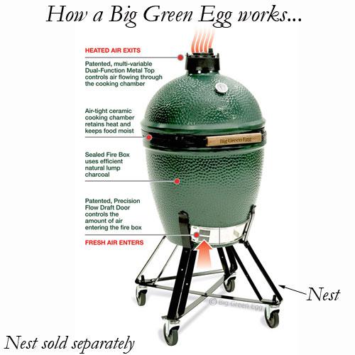 Big Green Egg « Cooking methods « PrincipalChef